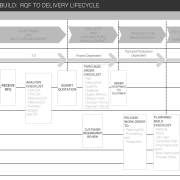 Print to build RQF to Delivery Lifecycle Table, Convert to PDF and OCR for Accessibility