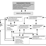 product realization flow chart